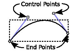 Безиер криве са контролним тачкама.