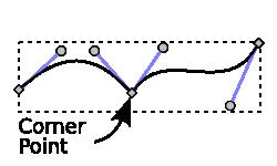 Два Безиер криве придружио углу чвор.
