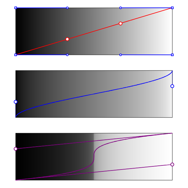 Three gradients showing the range of allowed color profiles when moving Bézier handles.