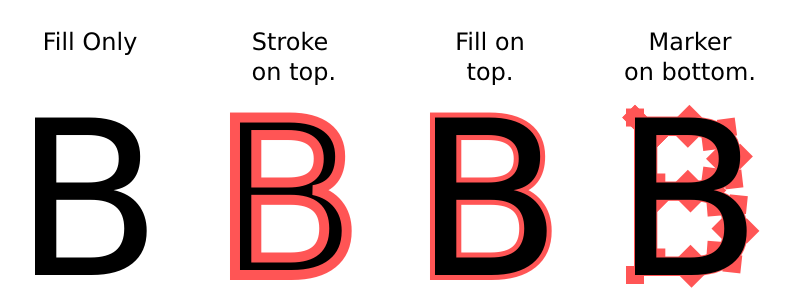 The letter 'B' with normal fill order, fill on top, and markers underneath.